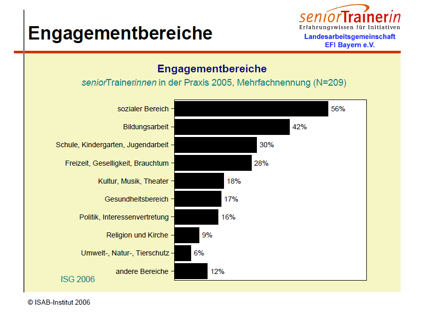 Details | efi-bayern/pic-michael/EFI Engagement Bereich.png
